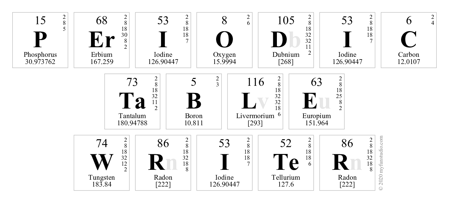 New periodic table creator download table periodic creator download downloads periodic table creator text pdf ng writer writer table urtaz Choice Image