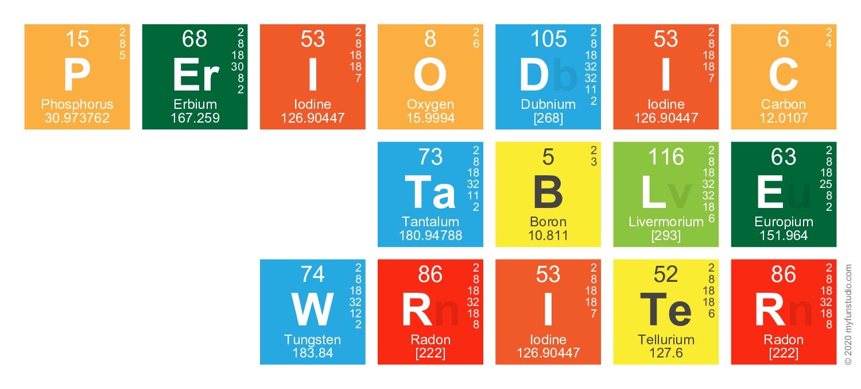 New periodic table poster canada periodic periodic canada table poster table writer periodic gamestrikefo Gallery