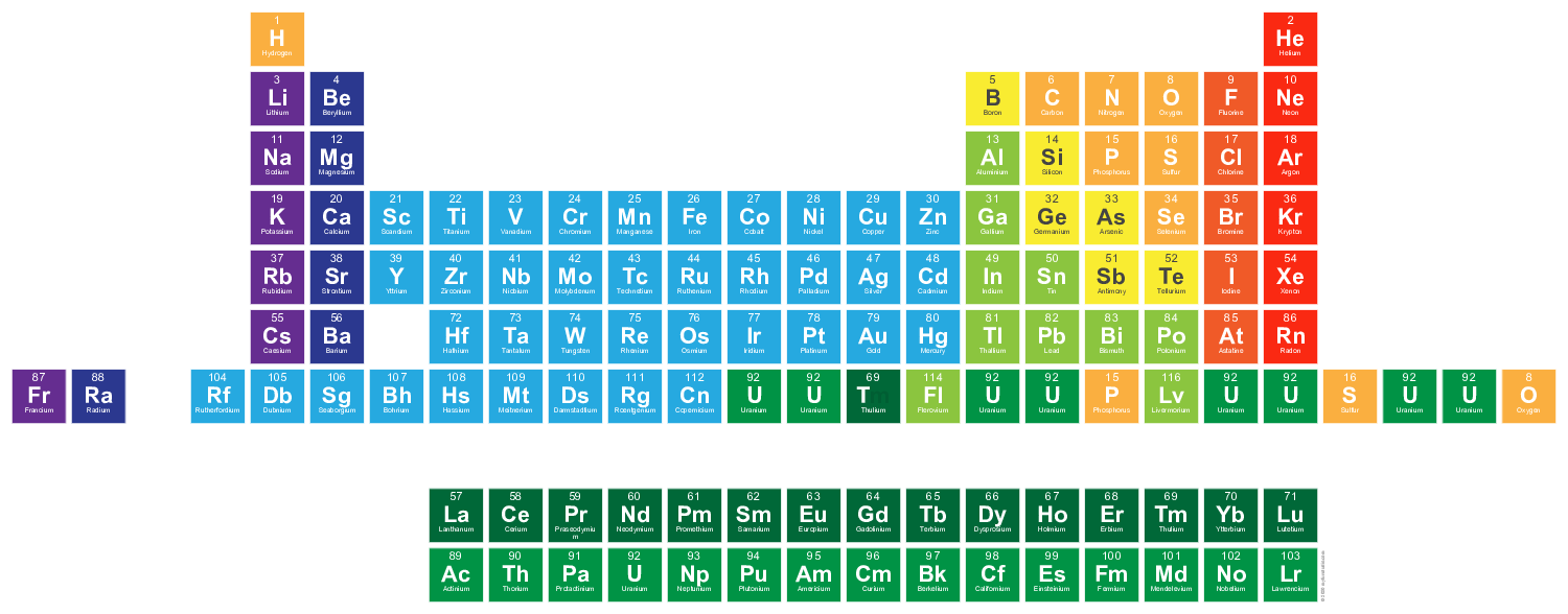 Title periodic table of the elements text h he libe bc n for Geschirrspüler niedrige h he