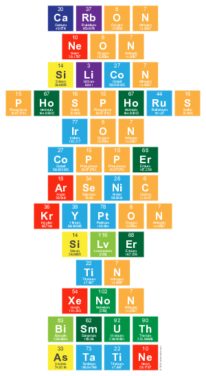 All elements in alphabetical order by symbol elements of the carbon neon silicon phosphorus iron copper arsenic krypton silver tin xenon bismuth astatine perfect elements periodic table writer urtaz