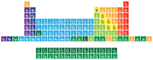 This Is The Periodic Table Noble Gas Is Stable Halogens