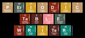 Periodic table writer elements of the periodic table writer my periodic table writer urtaz Images