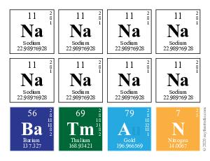 Nananana nananana batman elements of the periodic table writer nananana nananana batman urtaz Gallery